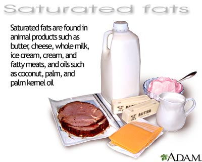 Saturated Fats Foods