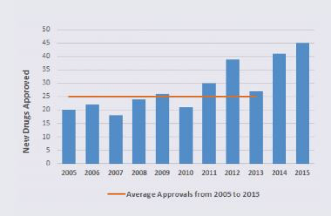 Average approvals of new drugs by the FDA from 2005-2015.