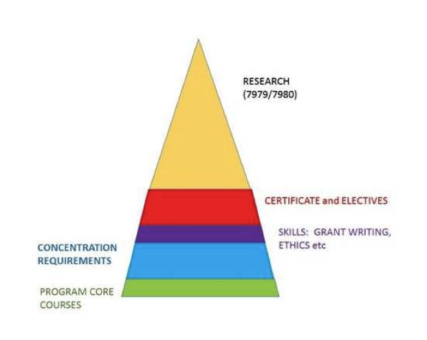 Schematic of graduate education at the academic health center to conceptualize the committee's view of the principles of graduate education