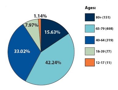 2017 - Ages of patients served at UF Health Shands Rehab Hospital